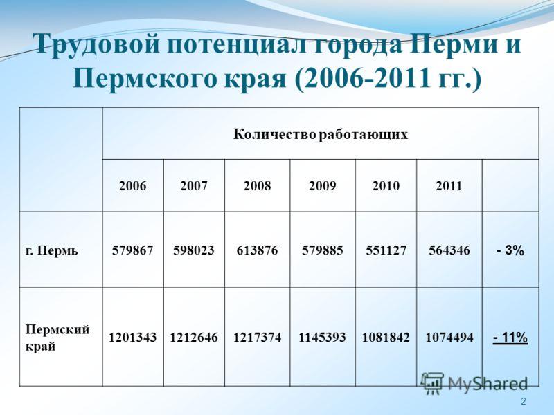 2 Количество работающих 200620072008200920102011 г. Пермь579867598023613876579885551127564346 - 3% Пермский край 120134312126461217374114539310818421074494 - 11% Трудовой потенциал города Перми и Пермского края (2006-2011 гг.)