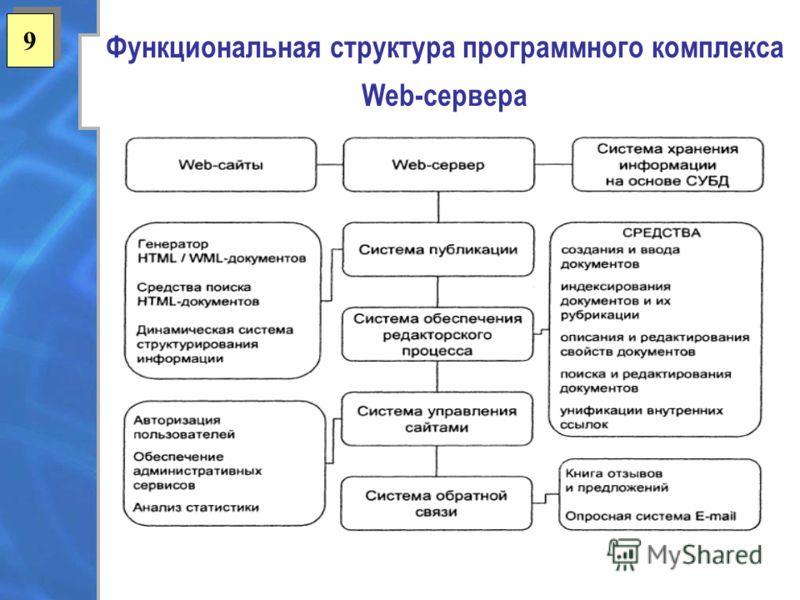 9 9 Функциональная структура программного комплекса Web-сервера