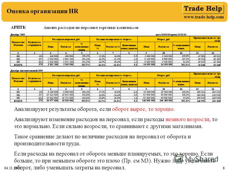 www.trade-help.com 04.11.20128 Оценка организации HR 04.11.20128 Анализируют результаты оборота, если оборот вырос, то хорошо. Анализируют изменение расходов на персонал, если расходы немного возросли, то это нормально. Если сильно возросли, то сравн
