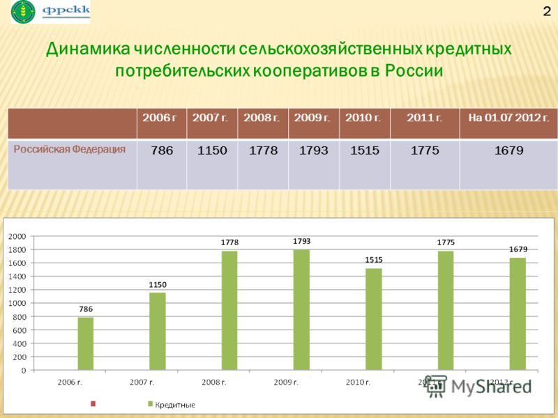 2 2006 г2007 г.2008 г.2009 г.2010 г.2011 г.На 01.07 2012 г. Российская Федерация 786115017781793151517751679 2 Динамика численности сельскохозяйственных кредитных потребительских кооперативов в России