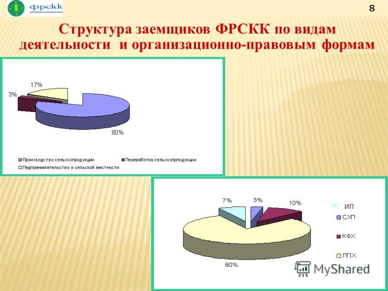 Структура заемщиков ФРСКК по видам деятельности и организационно-правовым формам 8 ИП