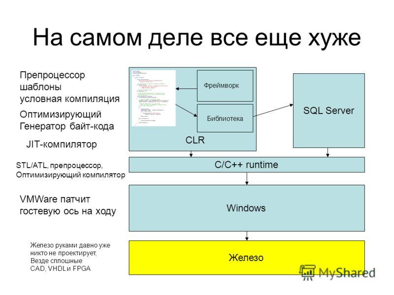 На самом деле все еще хуже CLR SQL Server Фреймворк Библиотека Windows Железо C/C++ runtime Оптимизирующий Генератор байт-кода Препроцессор шаблоны условная компиляция JIT-компилятор STL/ATL, препроцессор, Оптимизирующий компилятор VMWare патчит гост