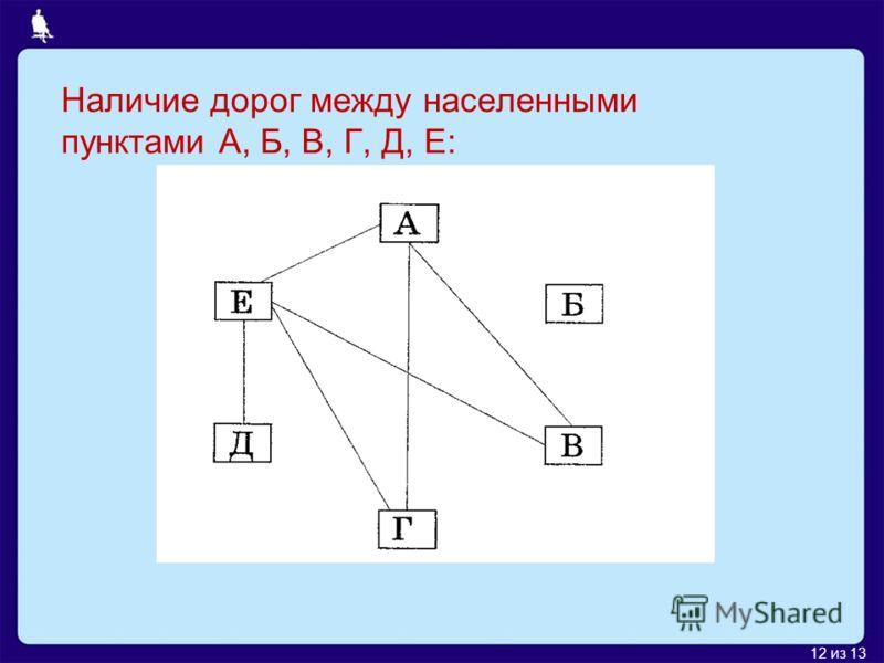 12 из 13 Наличие дорог между населенными пунктами А, Б, В, Г, Д, Е: