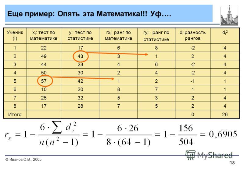 18 Иванов О.В., 2005 Еще пример: Опять эта Математика!!! Уф…. Ученик (i) x i : тест по математике y i : тест по статистике rx i : ранг по математике ry i : ранг по статистике d i :разность рангов di2di2 1221768-24 249433124 3442346-24 4503024-24 5574