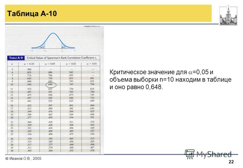 22 Иванов О.В., 2005 Таблица A-10 Критическое значение для =0,05 и объема выборки n=10 находим в таблице и оно равно 0,648.