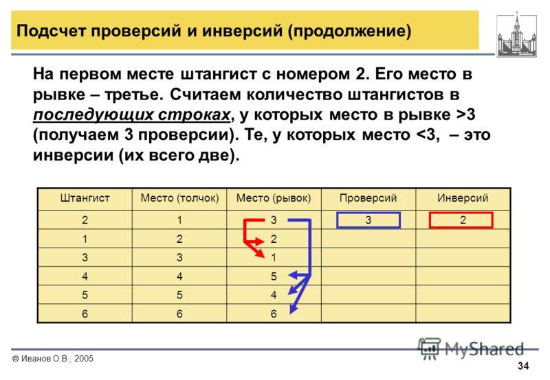 34 Иванов О.В., 2005 Подсчет проверсий и инверсий (продолжение) На первом месте штангист с номером 2. Его место в рывке – третье. Считаем количество штангистов в последующих строках, у которых место в рывке >3 (получаем 3 проверсии). Те, у которых ме
