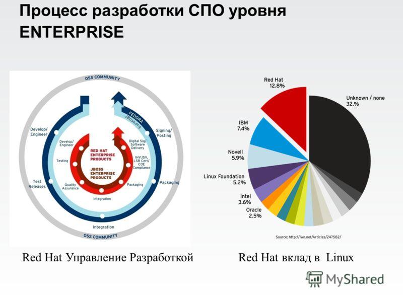 Процесс разработки СПО уровня ENTERPRISE Red Hat вклад в LinuxRed Hat Управление Разработкой