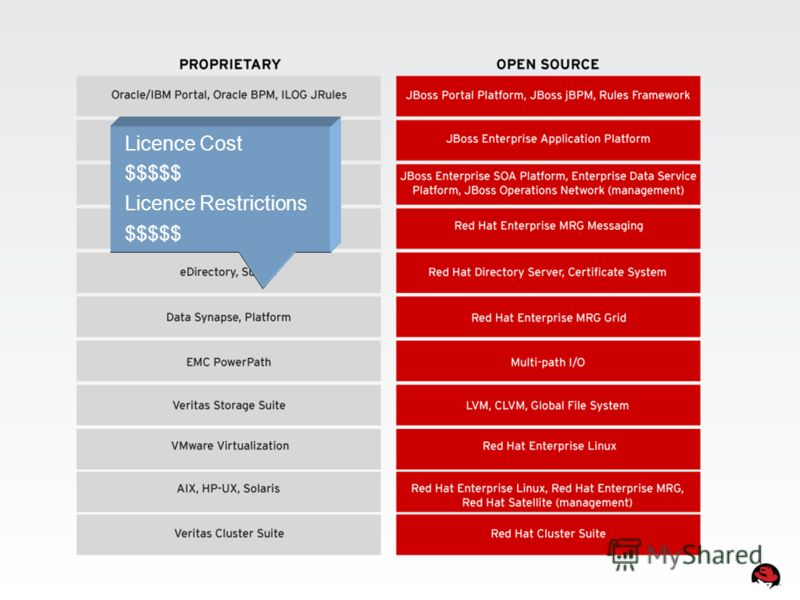 Licence Cost $$$$$ Licence Restrictions $$$$$