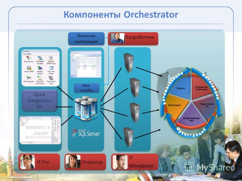 Quick Integration Kit Компоненты Orchestrator Web- служба Внешняя интеграция IT ProОператор IT Менеджер Разработчик..