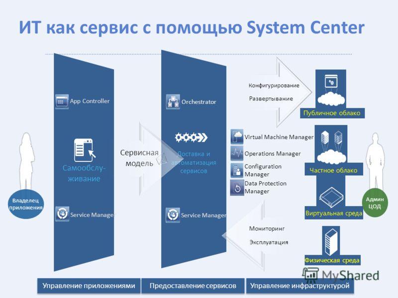Самообслу- живание Доставка и автоматизация сервисов ИТ как сервис с помощью System Center Развертывание Конфигурирование Сервисная модель Админ ЦОД Эксплуатация Мониторинг Virtual Machine Manager Operations Manager App Controller Service Manager Orc