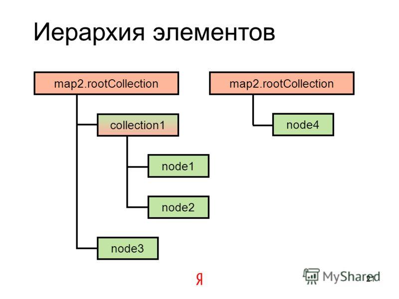 Коллекции элементов карты Определяют добавленные в них элементы как дочерние Выстраивают с дочерними элементами иерархию наследования опций и иерархию распространения событий Бывают двух видов: на основе массива и на основе двусвязного списка 20