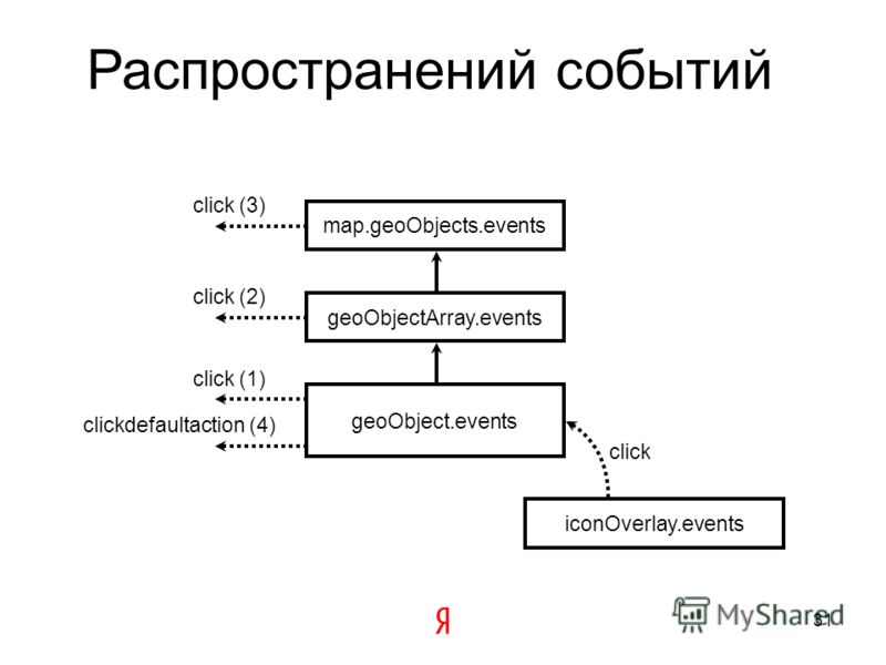 Менеджер событий.events Имеет методы setParent, getParent Принимает контекст, который устанавливается в target событиям, генерируемым на нем Останавливает пропагирование по иерархии, если у события был вызван stopPropagation() После распространения с