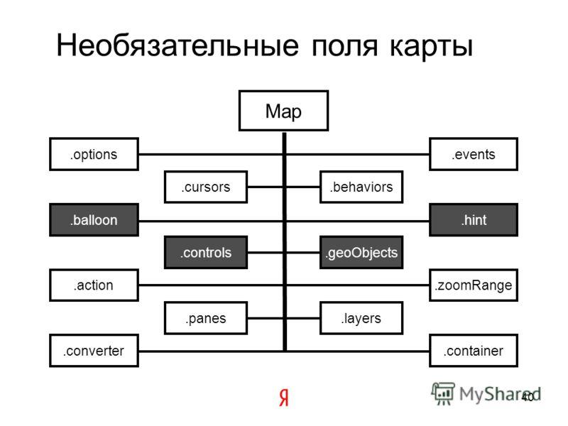 Profit 1.12.0 Map 5 полей 59 методов 14 полей 12 методов GeoObject 4 поля 44 метода 8 полей 4 метода 39
