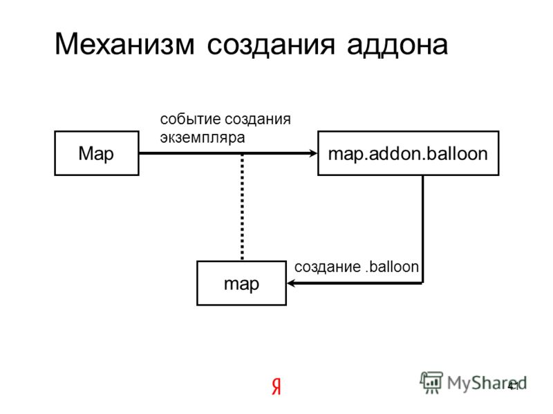 Необязательные поля карты Map.geoObjects.cursors.controls.layers.behaviors.panes.events.balloon.hint.action.zoomRange.converter.container.options 40
