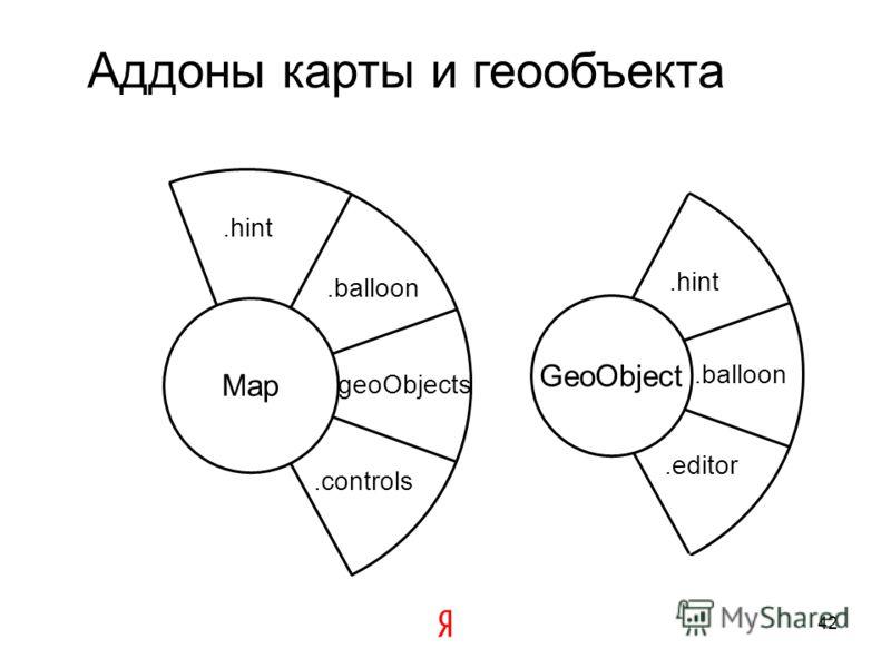 Механизм создания аддона Mapmap.addon.balloon map событие создания экземпляра создание.balloon 41