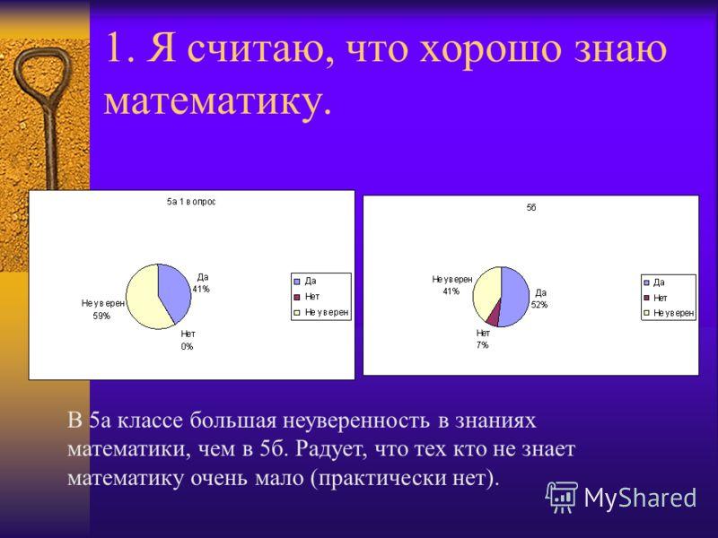 1. Я считаю, что хорошо знаю математику. В 5а классе большая неуверенность в знаниях математики, чем в 5б. Радует, что тех кто не знает математику очень мало (практически нет).