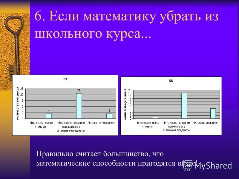6. Если математику убрать из школьного курса... Правильно считает большинство, что математические способности пригодятся везде!