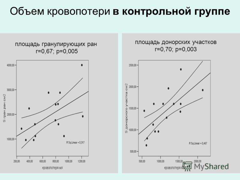 Объем кровопотери в контрольной группе площадь донорских участков r=0,70; p=0,003 площадь гранулирующих ран r=0,67; р=0,005