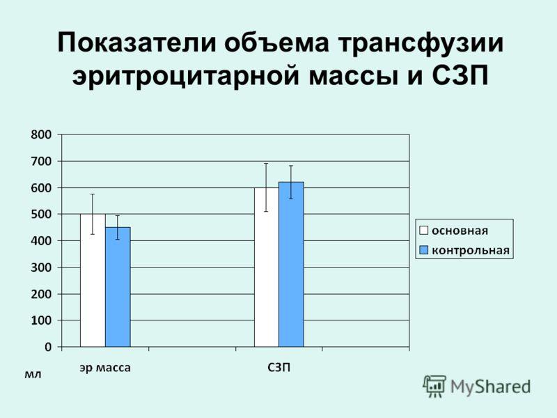 Показатели объема трансфузии эритроцитарной массы и СЗП