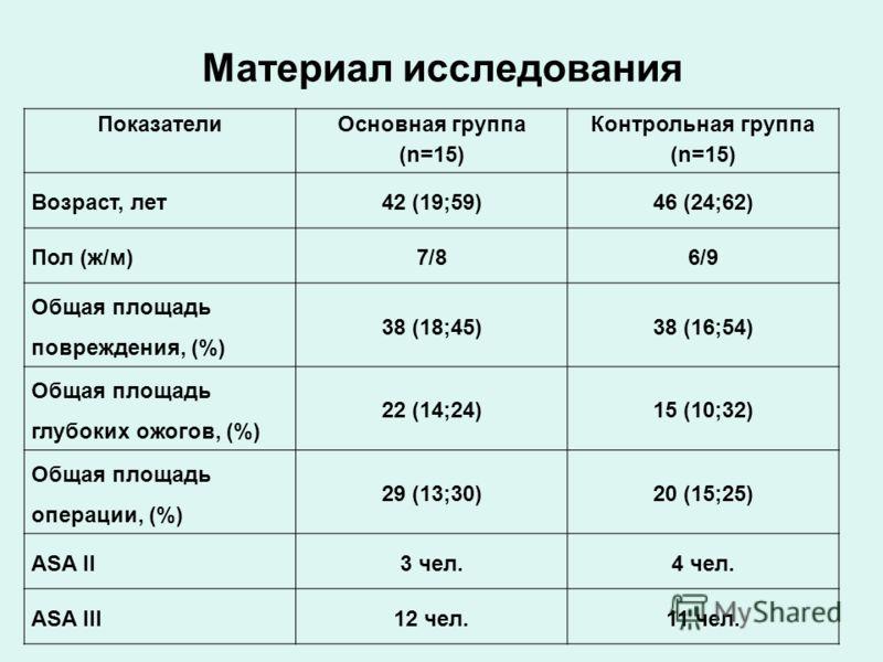 Материал исследования Показатели Основная группа (n=15) Контрольная группа (n=15) Возраст, лет42 (19;59)46 (24;62) Пол (ж/м)7/86/9 Общая площадь повреждения, (%) 38 (18;45)38 (16;54) Общая площадь глубоких ожогов, (%) 22 (14;24)15 (10;32) Общая площа