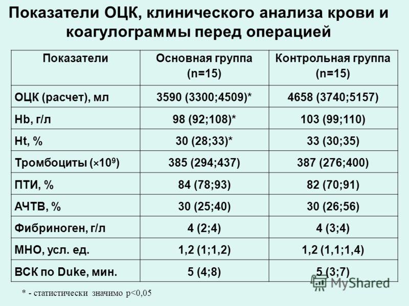 Показатели ОЦК, клинического анализа крови и коагулограммы перед операцией Показатели Основная группа (n=15) Контрольная группа (n=15) ОЦК (расчет), мл3590 (3300;4509)*4658 (3740;5157) Hb, г/л98 (92;108)*103 (99;110) Ht, %30 (28;33)*33 (30;35) Тромбо