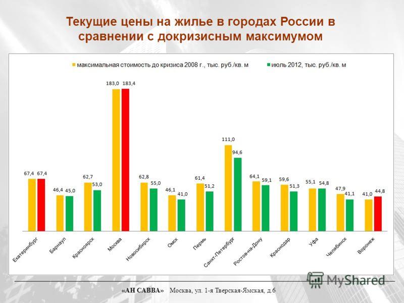 Текущие цены на жилье в городах России в сравнении с докризисным максимумом