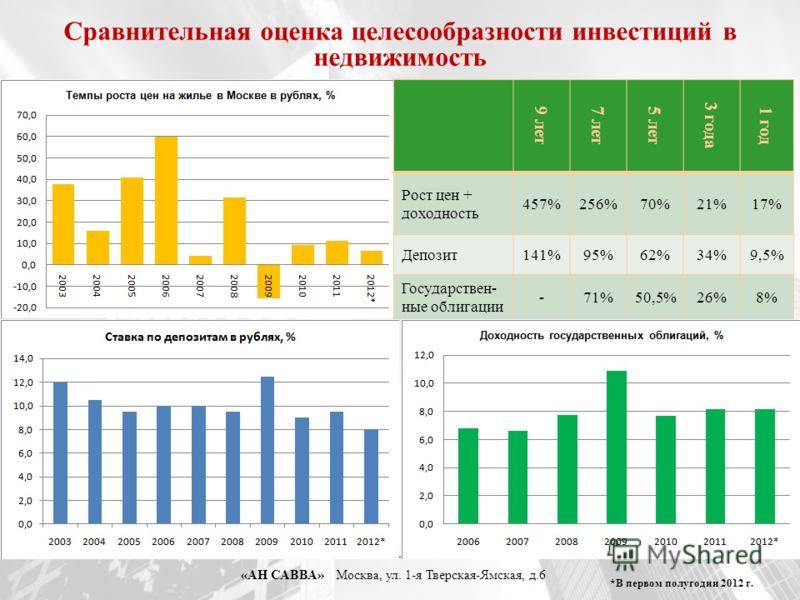 «АН САВВА» Москва, ул. 1-я Тверская-Ямская, д.6 9 лет7 лет5 лет 3 года 1 год Рост цен + доходность 457%256%70%21%17% Депозит141%95%62%34%9,5% Государствен- ные облигации -71%50,5%26%8% *В первом полугодии 2012 г. Сравнительная оценка целесообразности