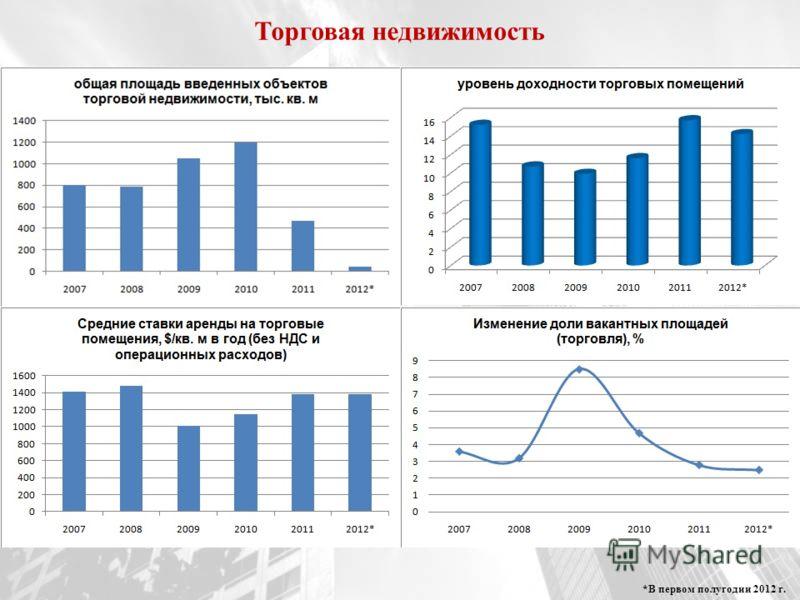 Торговая недвижимость *В первом полугодии 2012 г.