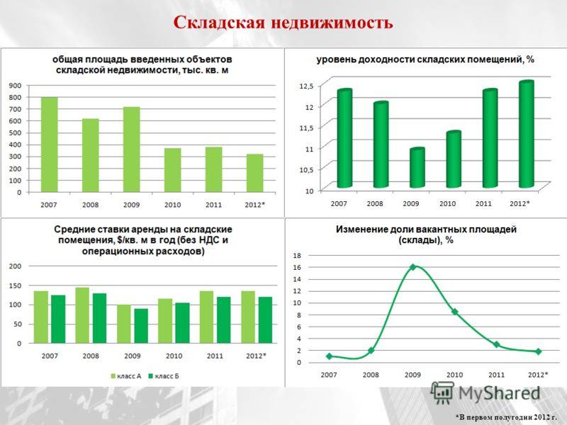 Складская недвижимость *В первом полугодии 2012 г.