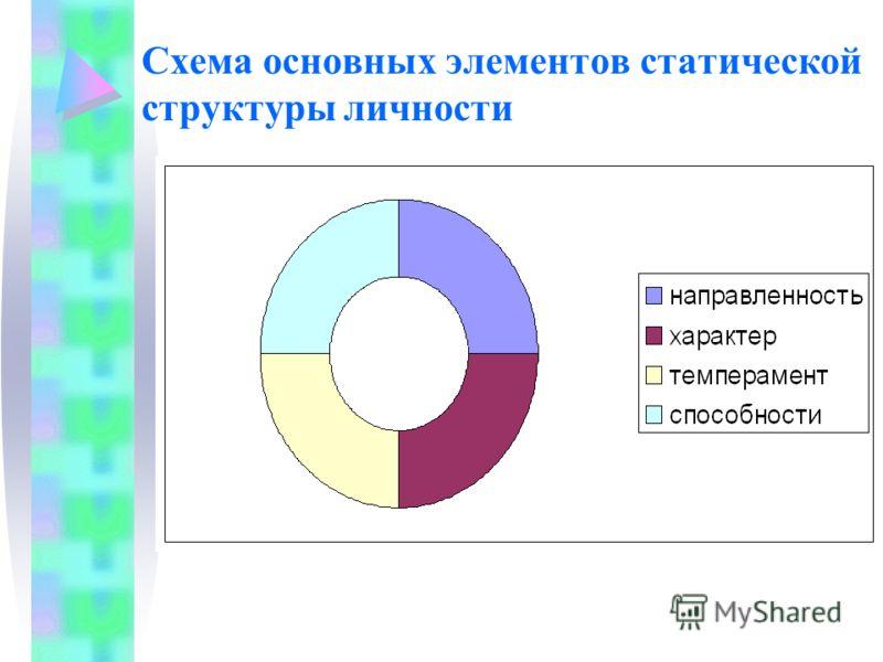 Схема основных элементов статической структуры личности
