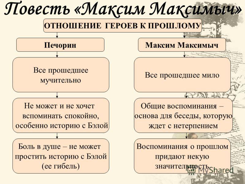 Повесть «Максим Максимыч» ОТНОШЕНИЕ ГЕРОЕВ К ПРОШЛОМУ ПечоринМаксим Максимыч Все прошедшее мучительно Не может и не хочет вспоминать спокойно, особенн