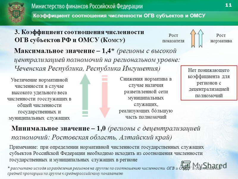 11 Коэффициент соотношения численности ОГВ субъектов и ОМСУ 3. Коэффициент соотношения численности ОГВ субъектов РФ и ОМСУ (К ОМСУ ) Максимальное значение – 1,4* (регионы с высокой централизацией полномочий на региональном уровне: Чеченская Республик