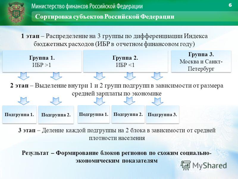 6 Сортировка субъектов Российской Федерации 1 этап – Распределение на 3 группы по дифференциации Индекса бюджетных расходов (ИБР в отчетном финансовом году) 2 этап – Выделение внутри 1 и 2 групп подгрупп в зависимости от размера средней зарплаты по э