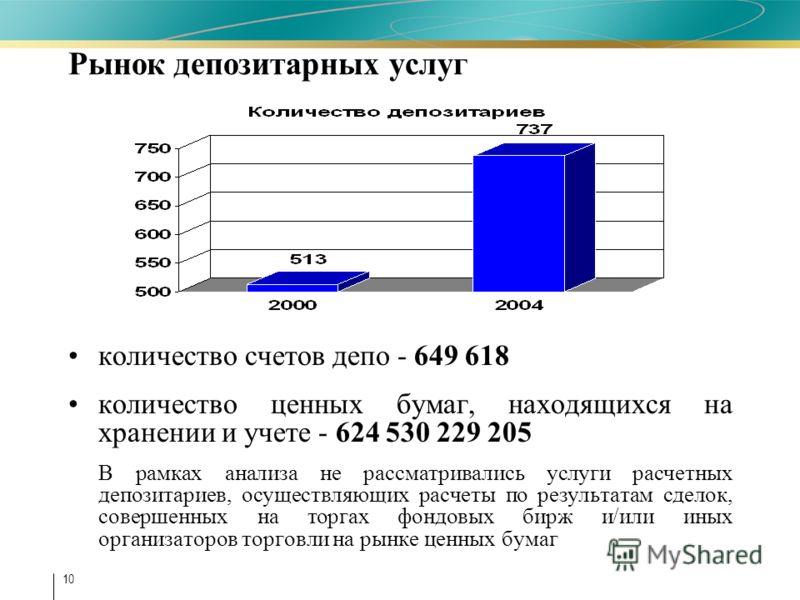 10 Рынок депозитарных услуг количество счетов депо - 649 618 количество ценных бумаг, находящихся на хранении и учете - 624 530 229 205 В рамках анализа не рассматривались услуги расчетных депозитариев, осуществляющих расчеты по результатам сделок, с