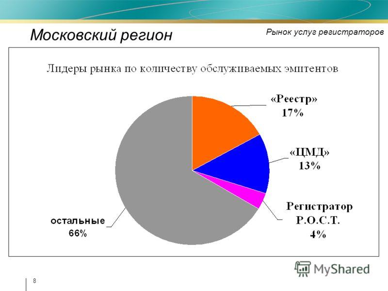 8 Московский регион Рынок услуг регистраторов
