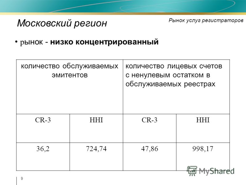 9 р ынок - низко концентрированный количество обслуживаемых эмитентов количество лицевых счетов с ненулевым остатком в обслуживаемых реестрах CR-3HHICR-3HHI 36,2724,7447,86998,17 Московский регион Рынок услуг регистраторов