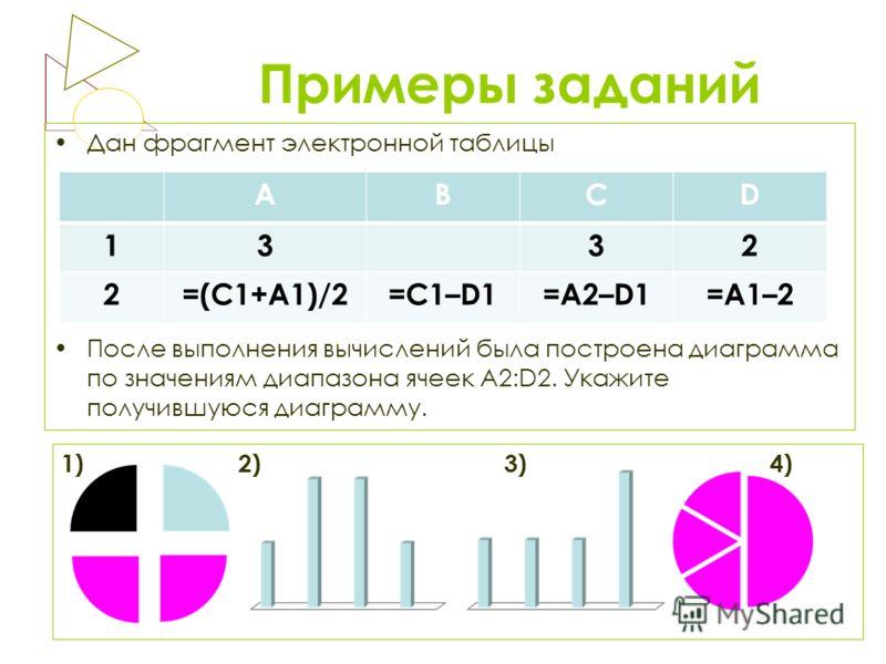 Примеры заданий Дан фрагмент электронной таблицы После выполнения вычислений была построена диаграмма по значениям диапазона ячеек A2:D2. Укажите получившуюся диаграмму. 1)2)3)4) АВСD 1332 2=(C1+A1)/2=C1–D1=A2–D1=A1–2