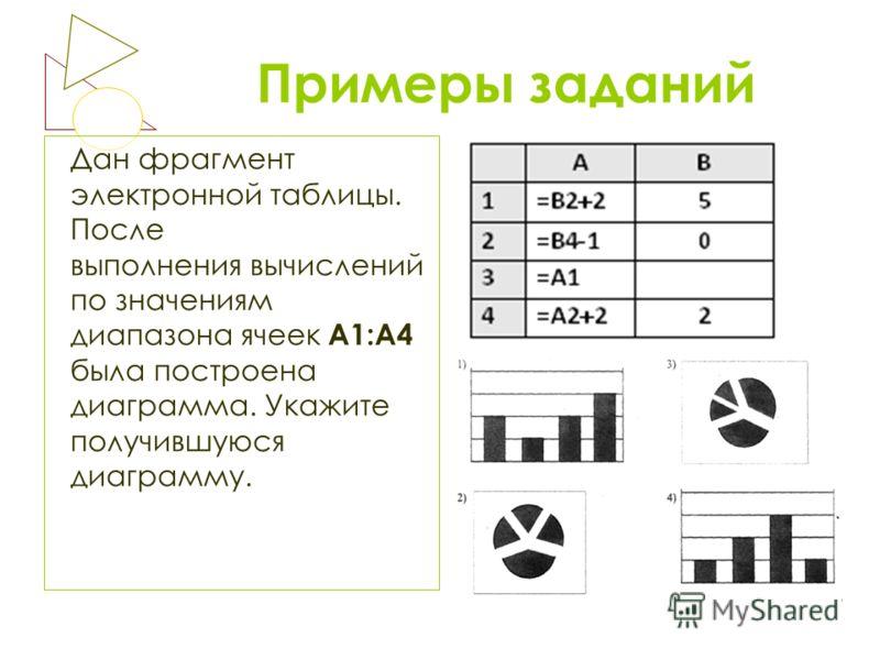 Примеры заданий Дан фрагмент электронной таблицы. После выполнения вычислений по значениям диапазона ячеек А1:А4 была построена диаграмма. Укажите получившуюся диаграмму.