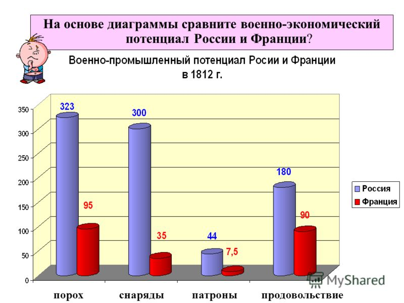 На основе диаграммы сравните военно-экономический потенциал России и Франции? порохснарядыпатроныпродовольствие