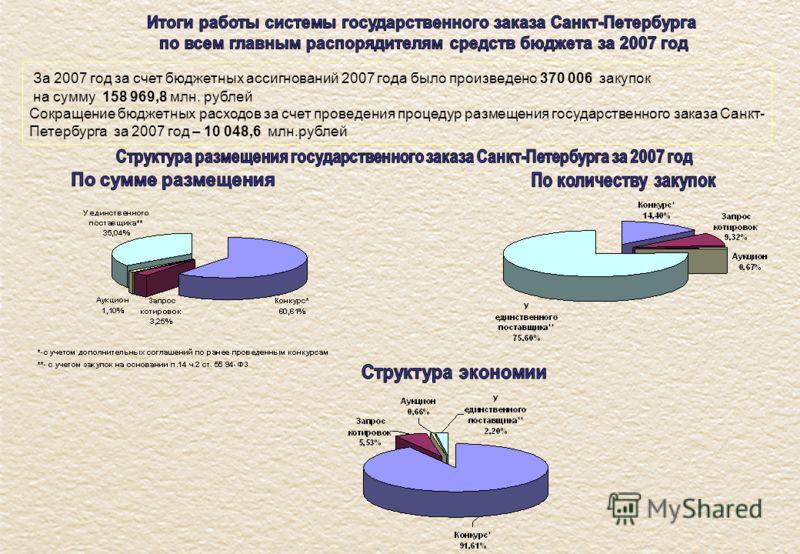 За 2007 год за счет бюджетных ассигнований 2007 года было произведено 370 006 закупок на сумму 158 969,8 млн. рублей Сокращение бюджетных расходов за счет проведения процедур размещения государственного заказа Санкт- Петербурга за 2007 год – 10 048,6