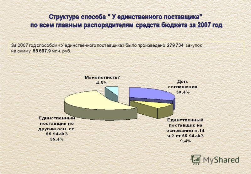 За 2007 год способом «У единственного поставщика» было произведено 279 734 закупок на сумму 55 697,9 млн. руб.