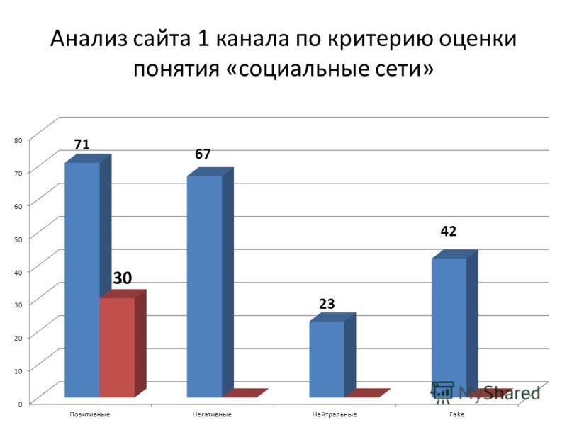 Анализ сайта 1 канала по критерию оценки понятия «социальные сети»