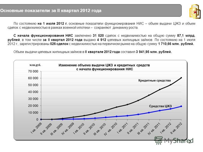 Основные показатели за II квартал 2012 года По состоянию на 1 июля 2012 г. основные показатели функционирования НИС – объем выдачи ЦЖЗ и объем сделок с недвижимостью в рамках военной ипотеки – сохраняют динамику роста. С начала функционирования НИС з
