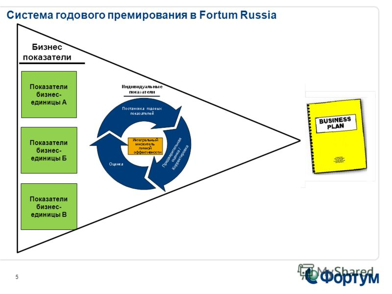 Управление переменным вознаграждением в Fortum Russia 4 ПОСТОЯННАЯ ЧАСТЬ КОМПЕНСАЦИОННОГО ПАКЕТА ПЕРЕМЕННАЯ ЧАСТЬ КОМПЕНСАЦИОННОГО ПАКЕТА Система годового премирования Выплата зависит от выполнения показателей эффективности (бизнес-показателей и инди
