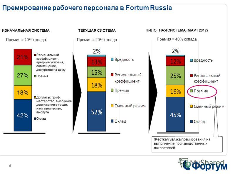 Система годового премирования в Fortum Russia 5 Показатели бизнес- единицы A Показатели бизнес- единицы Б Бизнес показатели Показатели бизнес- единицы В
