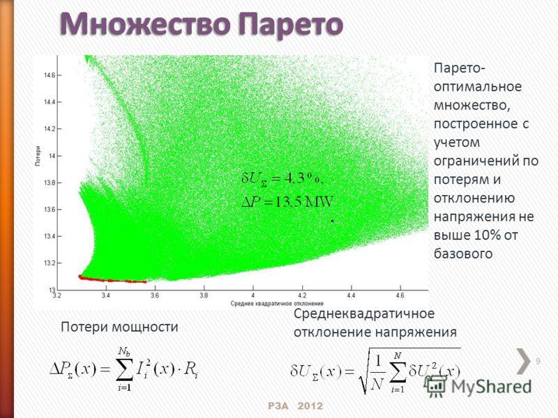 9 Потери мощности Среднеквадратичное отклонение напряжения РЗА 2012 Парето- оптимальное множество, построенное с учетом ограничений по потерям и отклонению напряжения не выше 10% от базового
