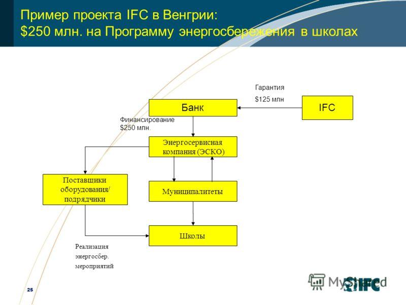 25 Пример проекта IFC в Венгрии: $250 млн. на Программу энергосбережения в школах IFC Банк Поставщики оборудования/ подрядчики Энергосервисная компания (ЭСКО) Муниципалитеты Финансирование $250 млн. Реализация энергосбер. мероприятий Гарантия $125 мл