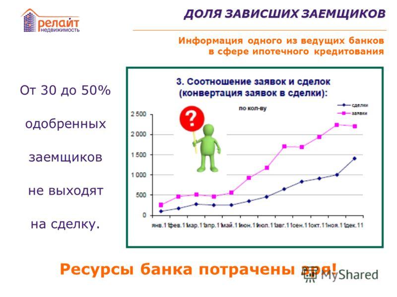 ДОЛЯ ЗАВИСШИХ ЗАЕМЩИКОВ От 30 до 50% одобренных заемщиков не выходят на сделку. Информация одного из ведущих банков в сфере ипотечного кредитования Ресурсы банка потрачены зря!