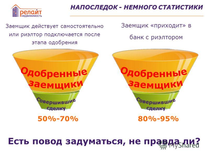 НАПОСЛЕДОК - НЕМНОГО СТАТИСТИКИ Есть повод задуматься, не правда ли? Заемщик действует самостоятельно или риэлтор подключается после этапа одобрения Заемщик «приходит» в банк с риэлтором 50%-70%80%-95%