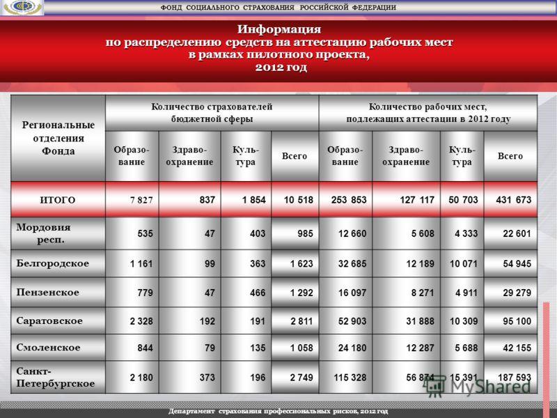 Региональные отделения Фонда Количество страхователей бюджетной сферы Количество рабочих мест, подлежащих аттестации в 2012 году Образо- вание Здраво- охранение Куль- тура Всего Образо- вание Здраво- охранение Куль- тура Всего ИТОГО7 827 8371 85410 5